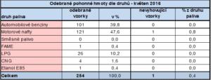test paliva