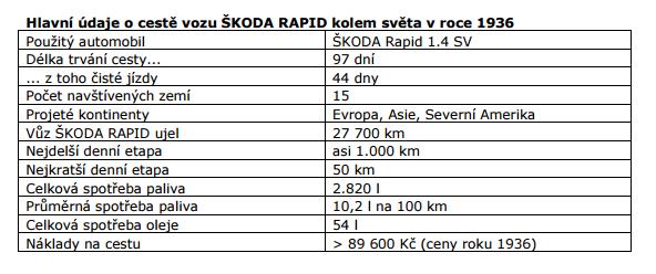 Škoda Rapid cesta