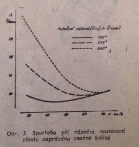 Spotřeba graf Tatra 603
